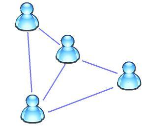 social_graph